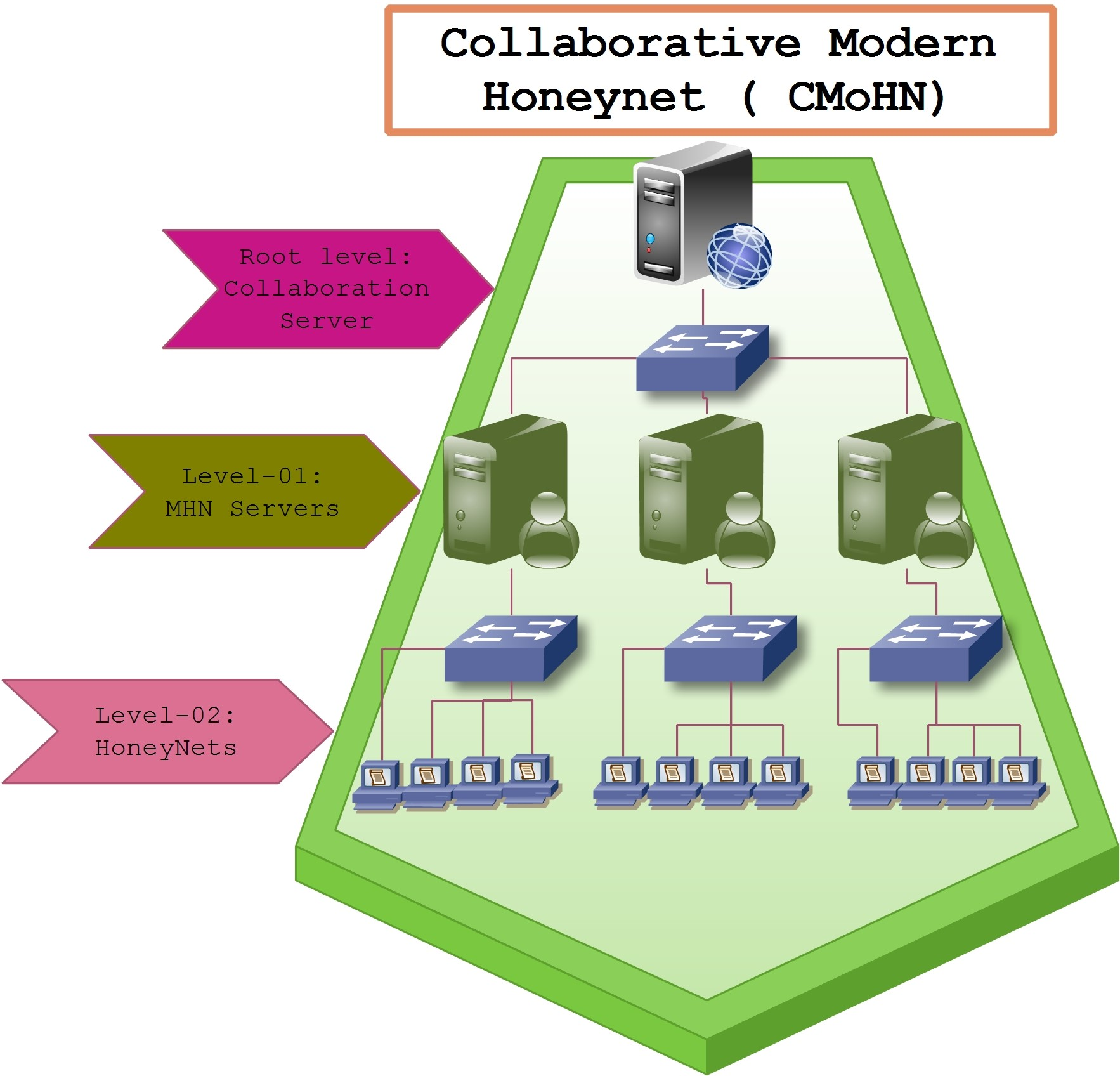 Figure-01: Abstract view of hierarchy of the Collaborative Modern Honeynet (CMoHN)