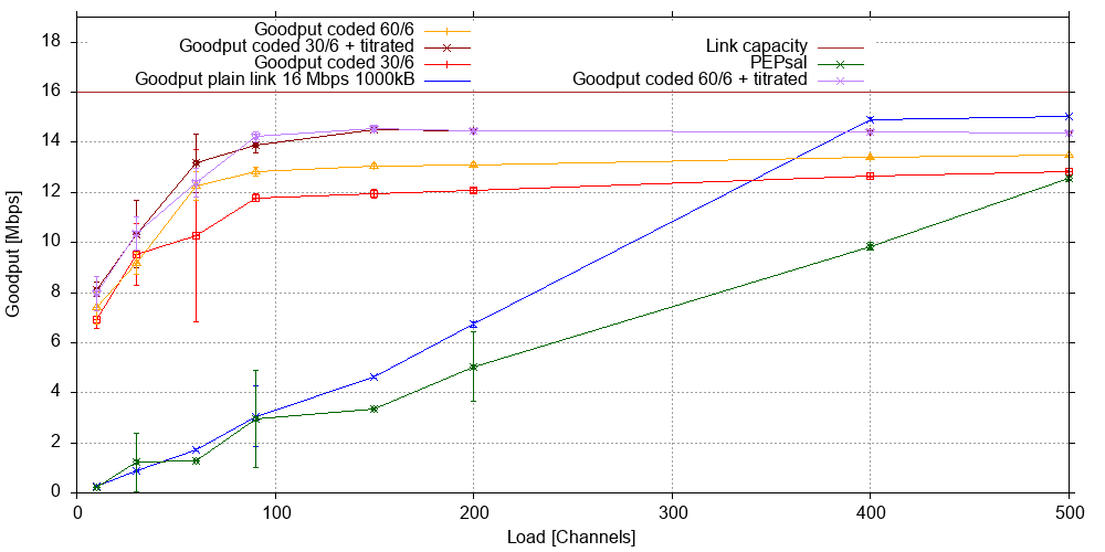 Goodput for 1000 kB input buffer on a 16 Mb/s GEO link