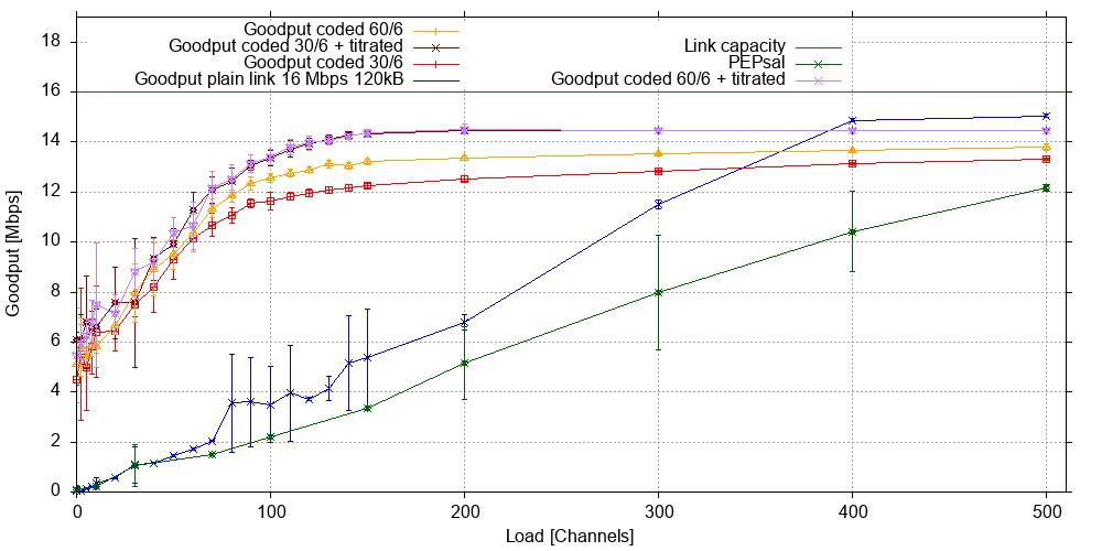 Goodput for 120 kB input queue 16 Mb/s GEO