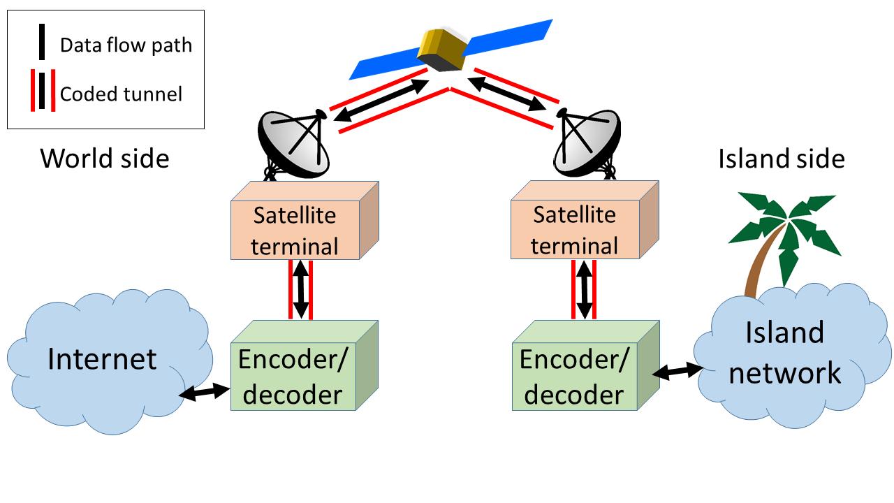Coded satellite link
